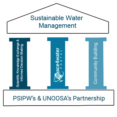 Space4Water Project Pillars